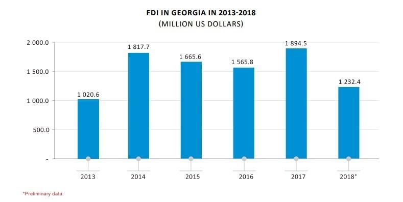 مقارنة بين الاستثمارات في الاعوام الخمس الاخيرة في جورجيا